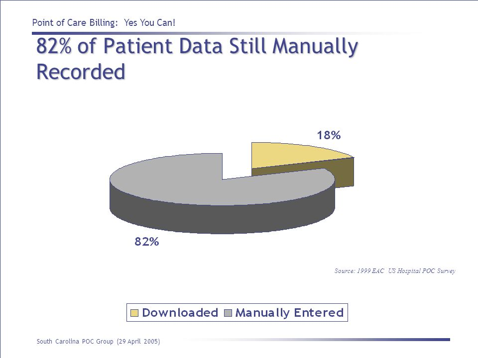 82% of Patient Data Still Manually Recorded