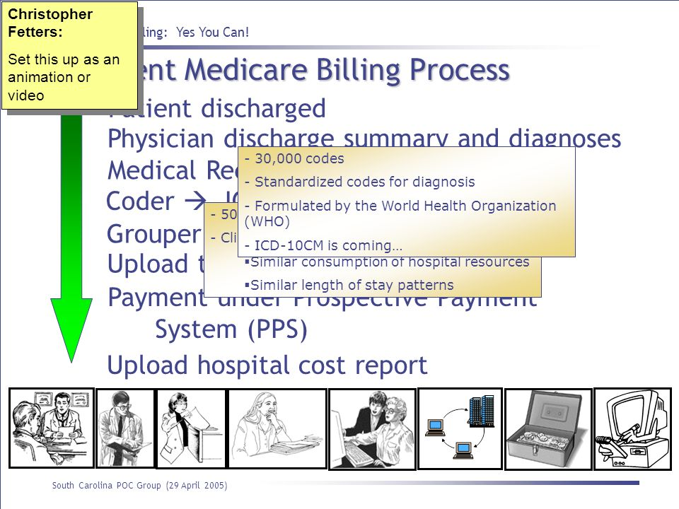 Inpatient Medicare Billing Process