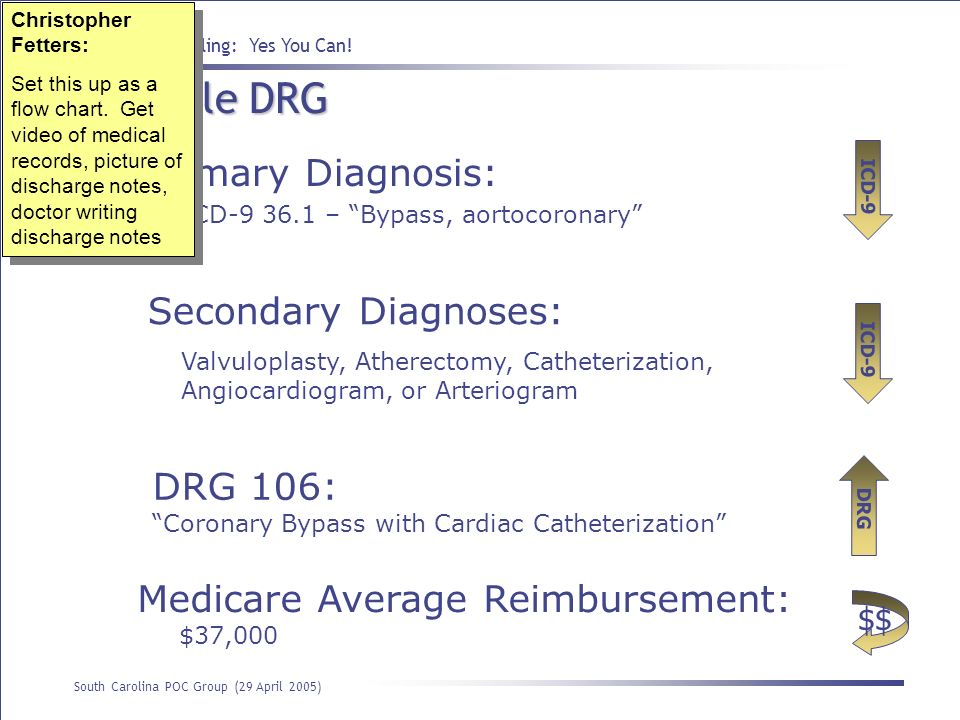 Example DRG Primary Diagnosis: Secondary Diagnoses: