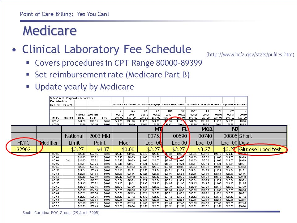 Medicare Clinical Laboratory Fee Schedule