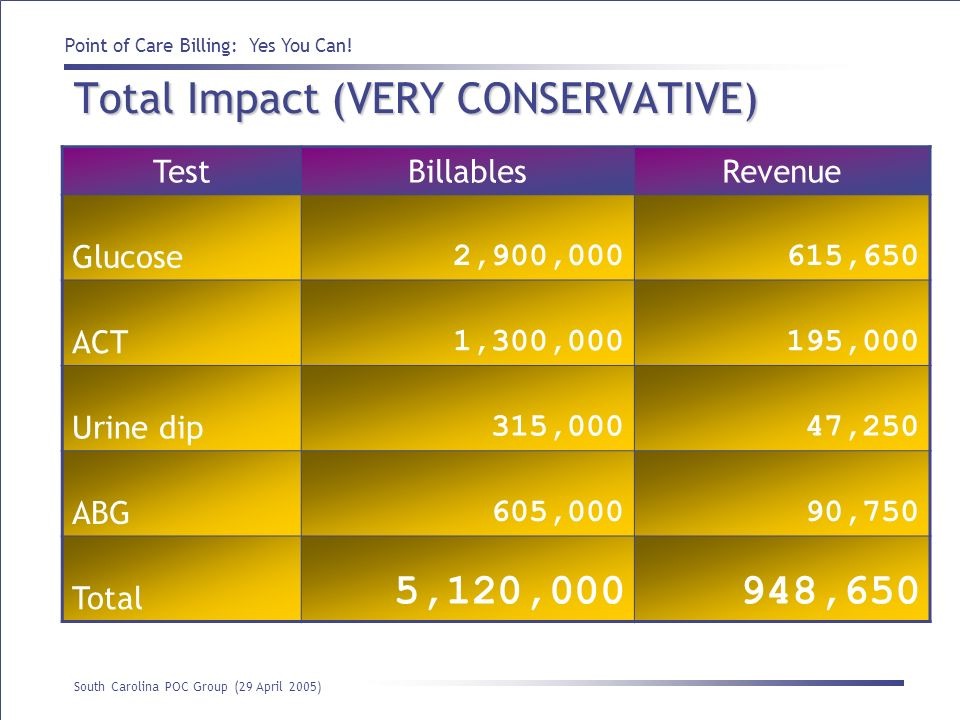 Total Impact (VERY CONSERVATIVE)