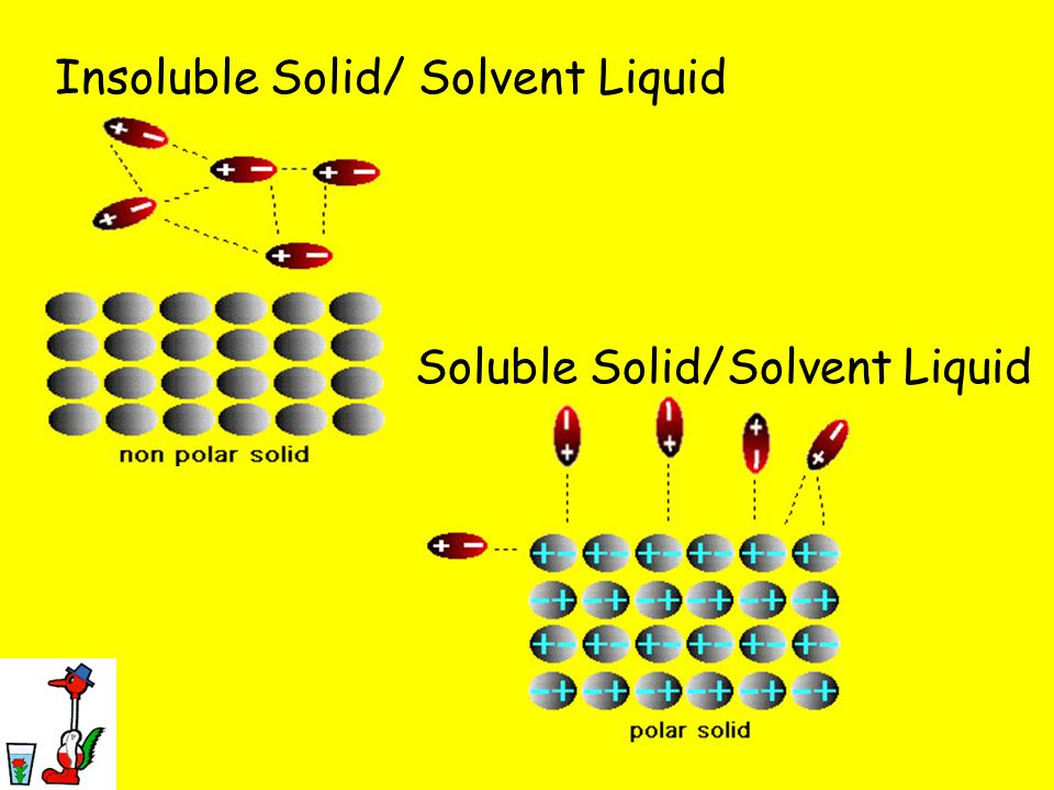 Insoluble Solid/ Solvent Liquid