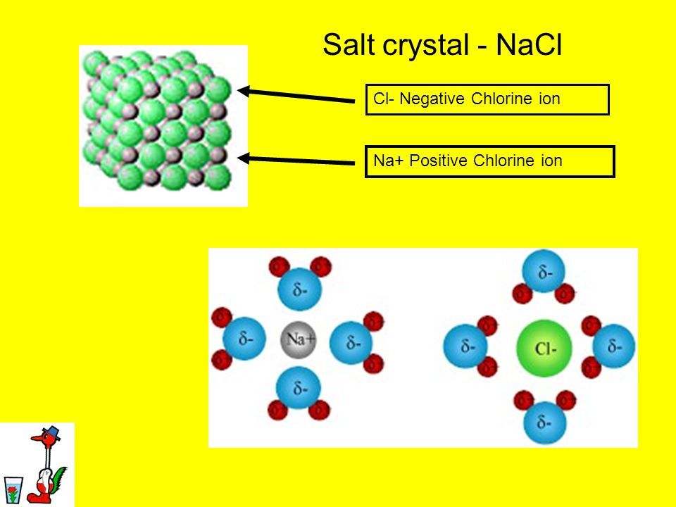 Salt crystal - NaCl Cl- Negative Chlorine ion