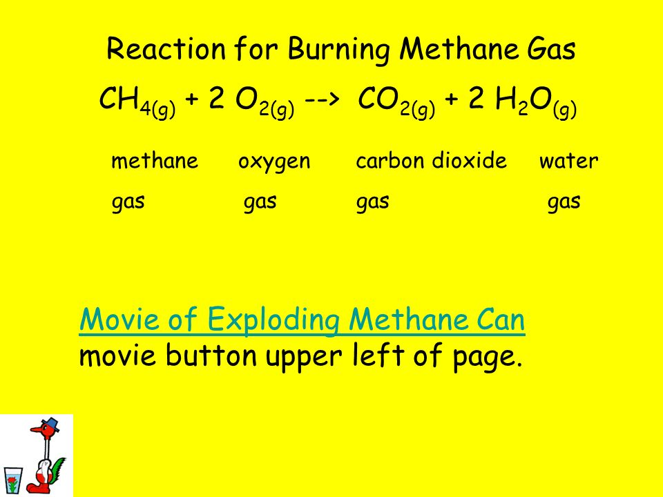 Reaction for Burning Methane Gas