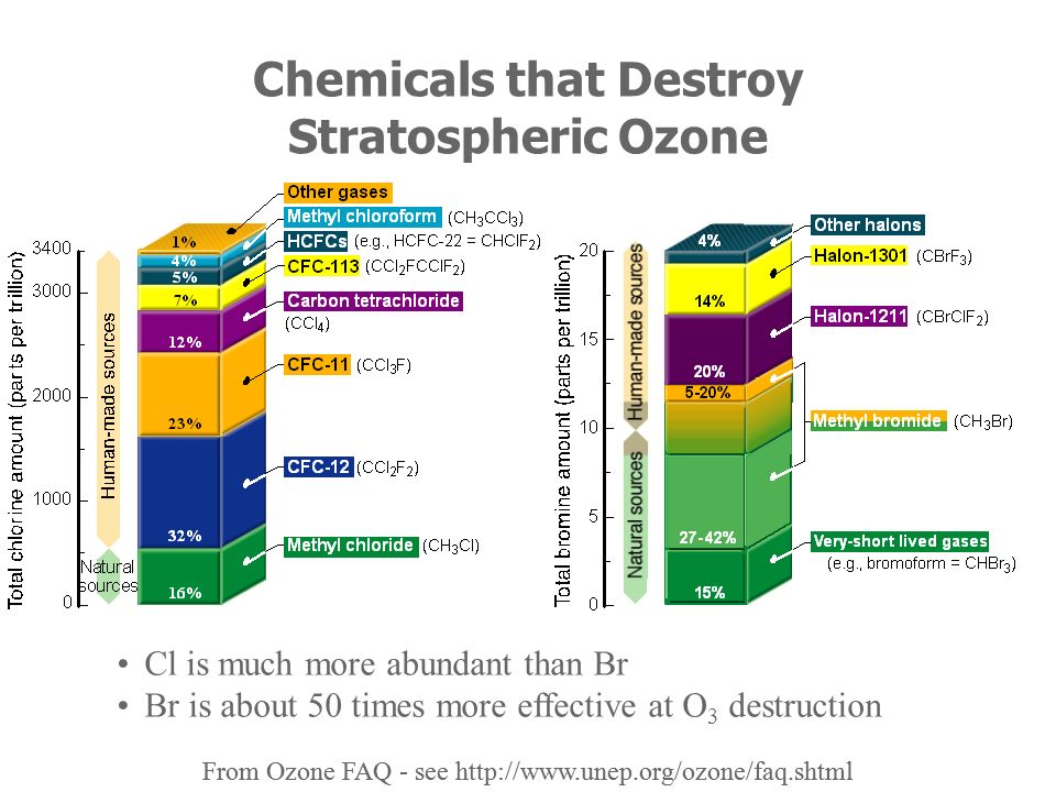 Chemicals that Destroy Stratospheric Ozone