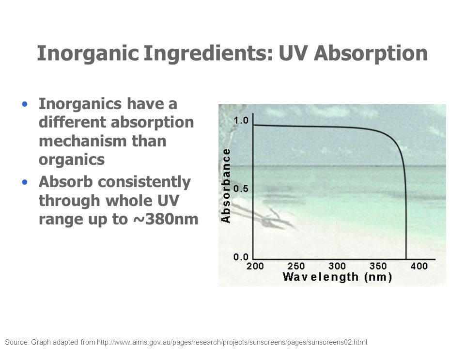 Inorganic Ingredients: UV Absorption