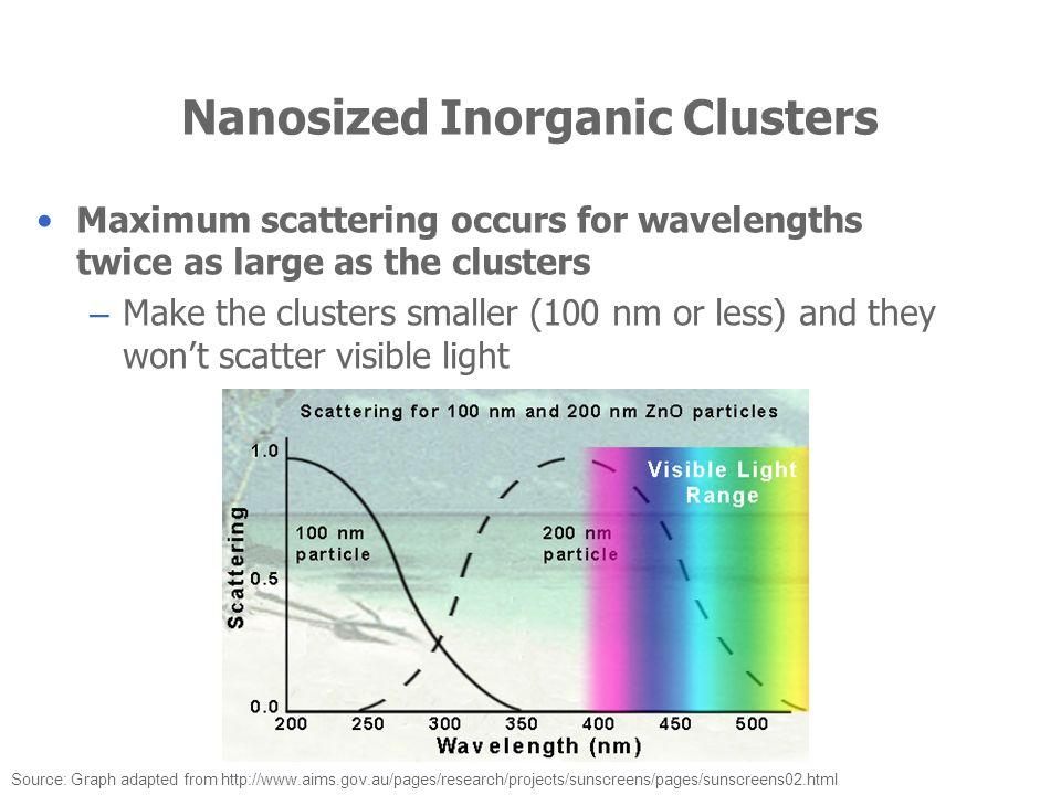 Nanosized Inorganic Clusters