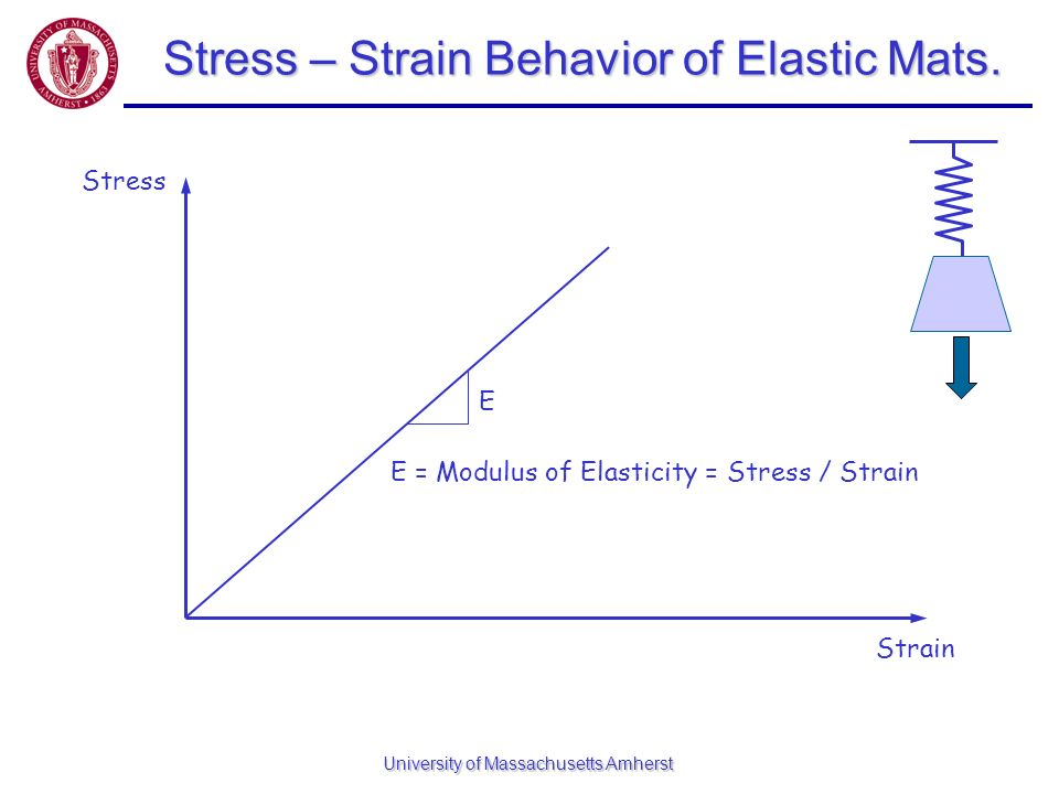 Stress – Strain Behavior of Elastic Mats.