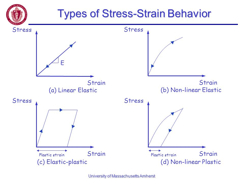 Types of Stress-Strain Behavior