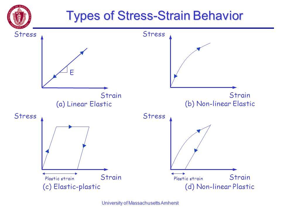 Types of Stress-Strain Behavior