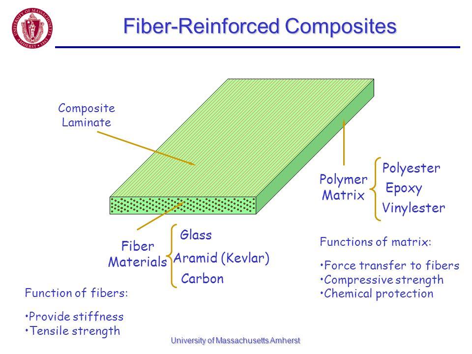 Fiber-Reinforced Composites