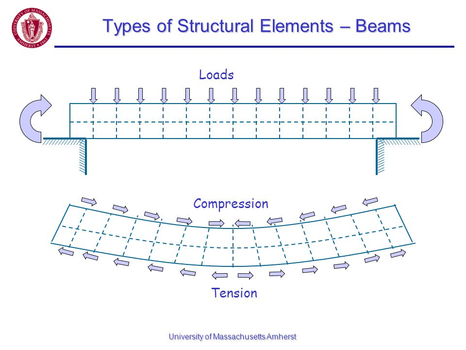 Types of Structural Elements – Beams