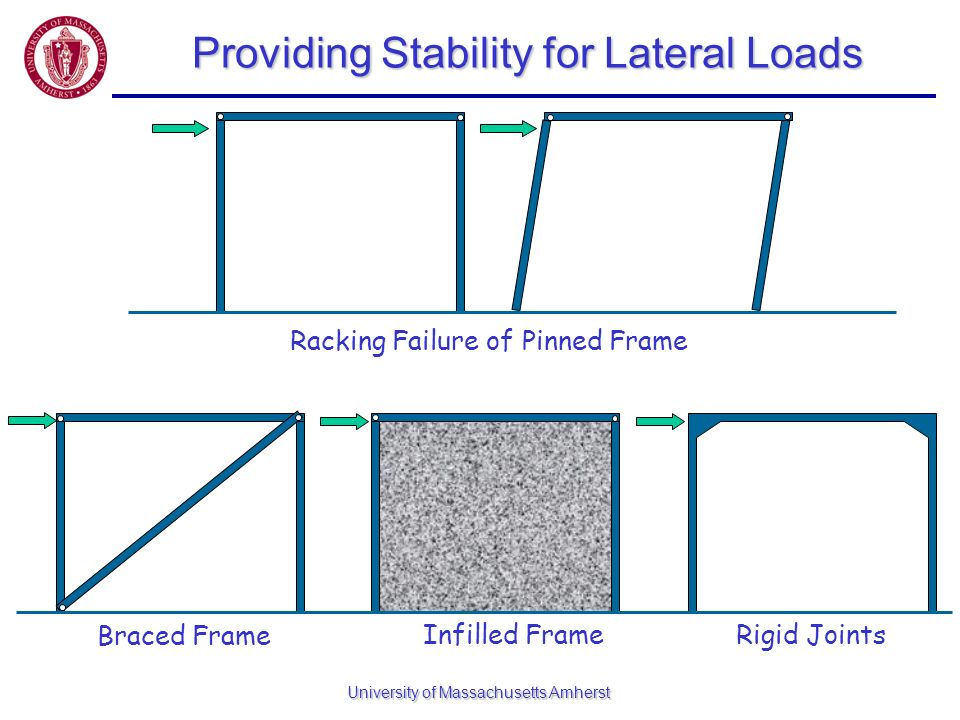 Providing Stability for Lateral Loads