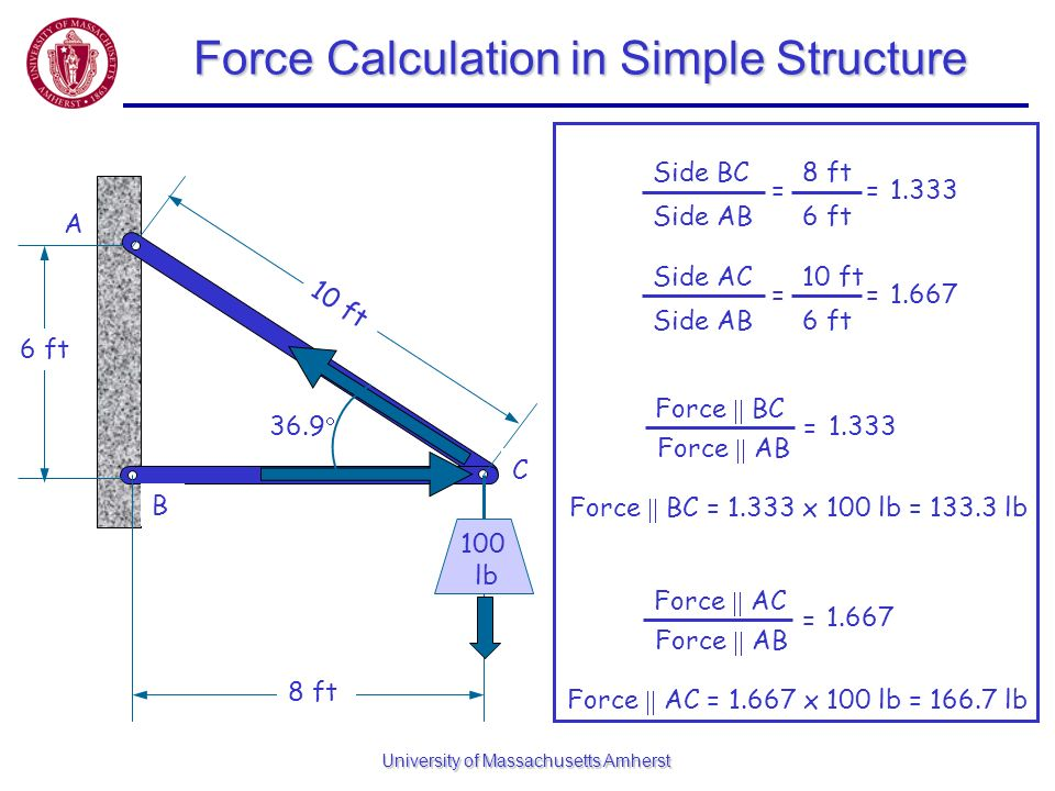 Force Calculation in Simple Structure