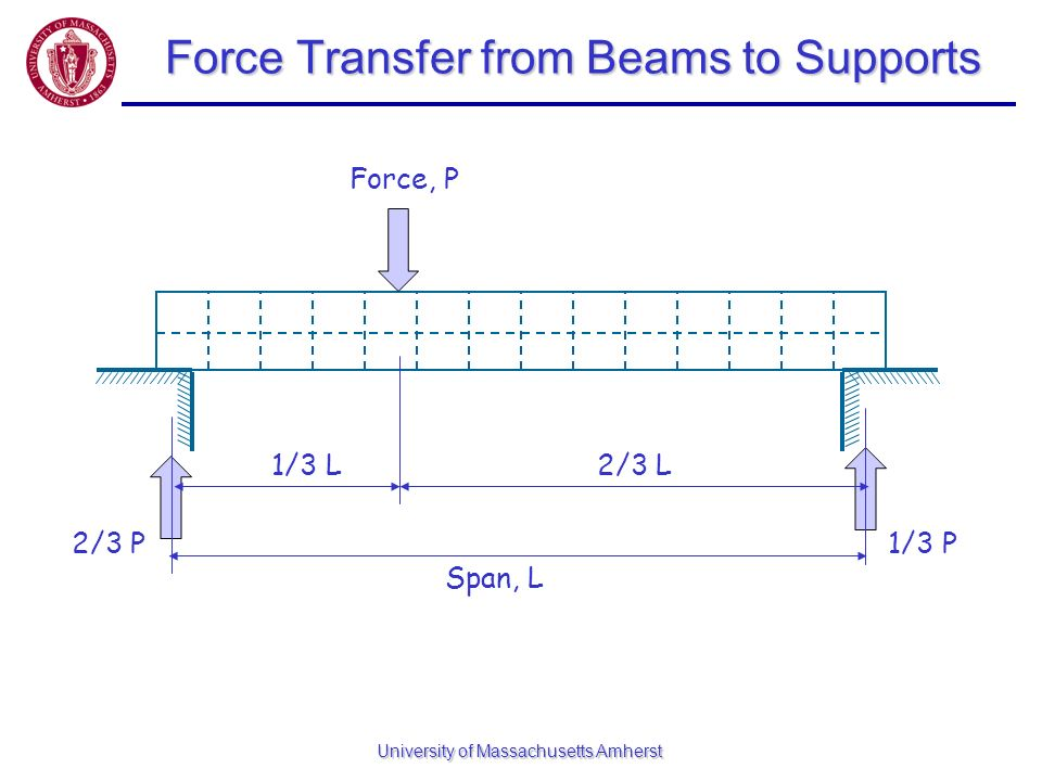 Force Transfer from Beams to Supports