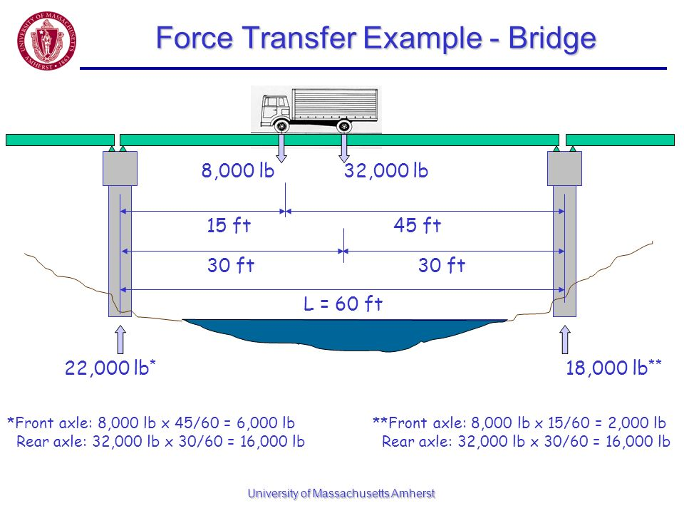 Force Transfer Example - Bridge
