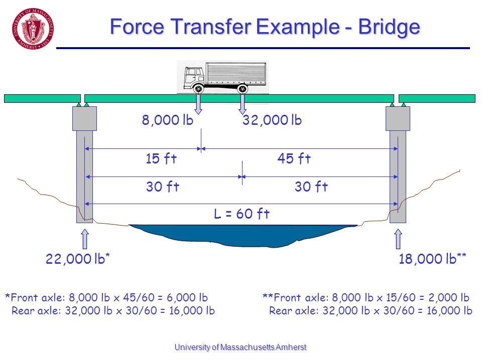 Force Transfer Example - Bridge