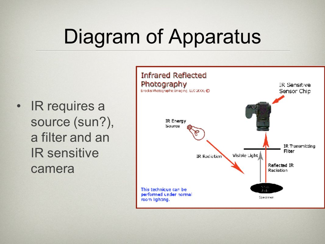 Diagram of Apparatus IR requires a source (sun ), a filter and an IR sensitive camera