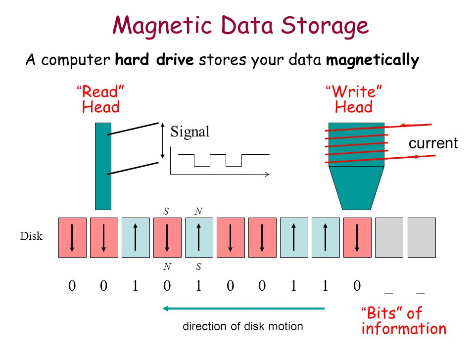 Magnetic Data Storage A computer hard drive stores your data magnetically. Read Head. Signal. Write