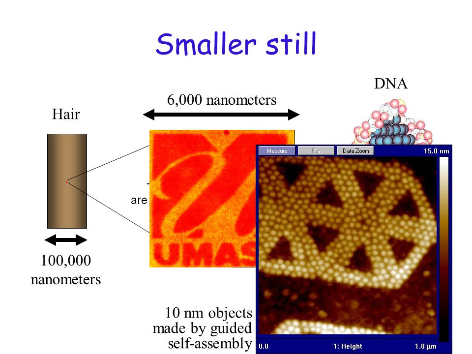 Smaller still DNA 6,000 nanometers Hair . 100,000 nanometers