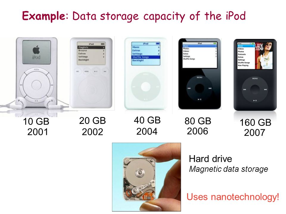 Example: Data storage capacity of the iPod