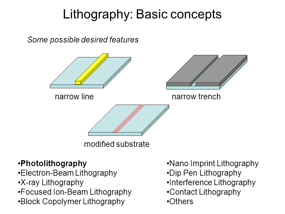 Lithography: Basic concepts