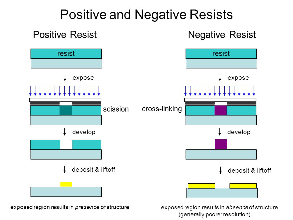 Positive and Negative Resists