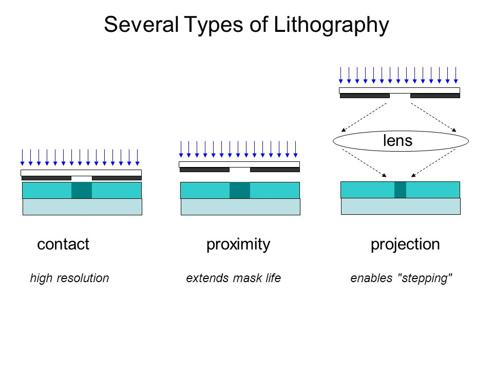 Several Types of Lithography