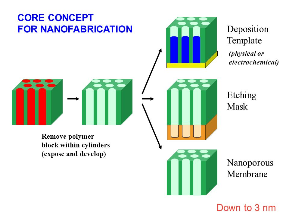 CORE CONCEPT FOR NANOFABRICATION Deposition Template Etching Mask