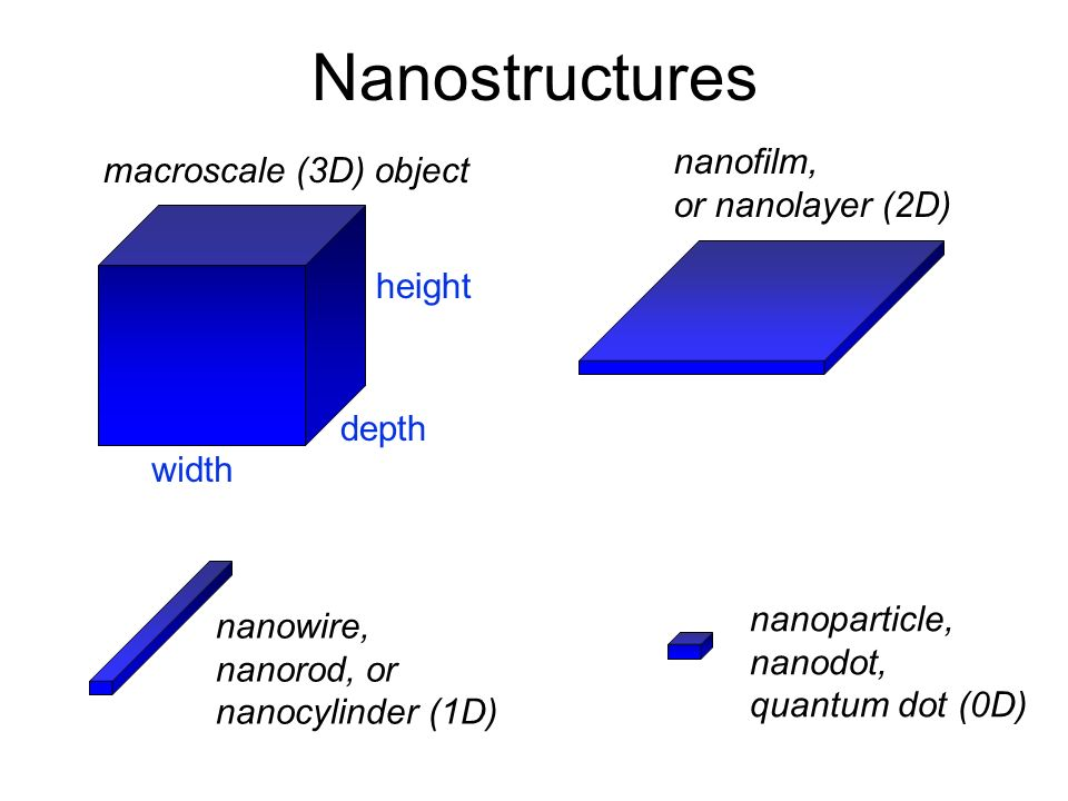 Nanostructures nanofilm, macroscale (3D) object or nanolayer (2D)