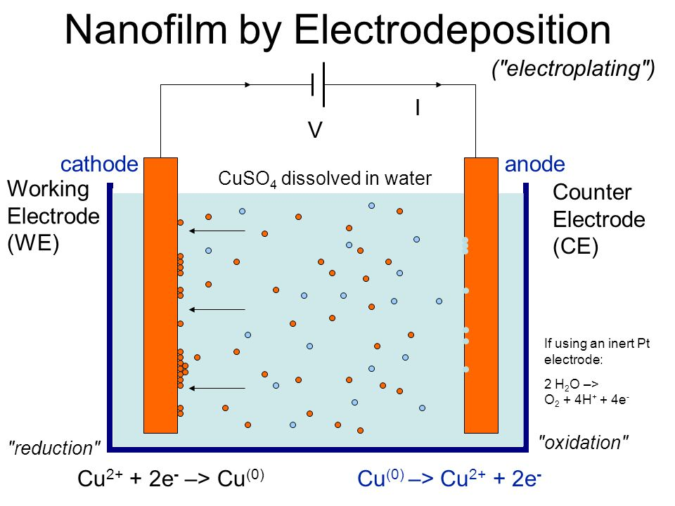 Nanofilm by Electrodeposition