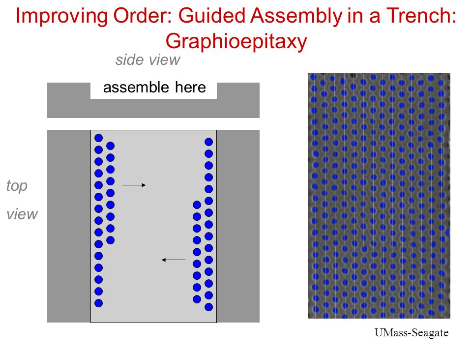 Improving Order: Guided Assembly in a Trench: Graphioepitaxy