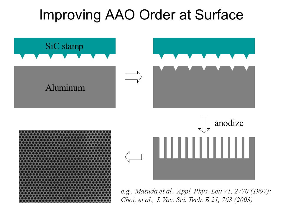 Improving AAO Order at Surface