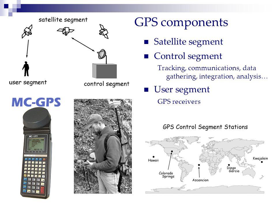 GPS components Satellite segment Control segment User segment