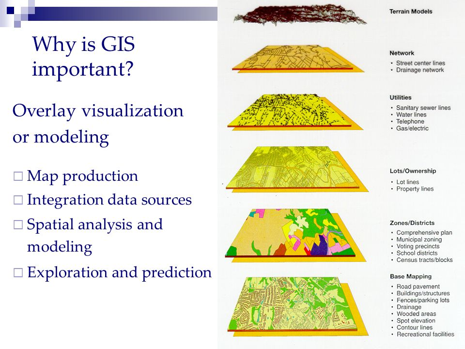 Why is GIS important Overlay visualization or modeling Map production