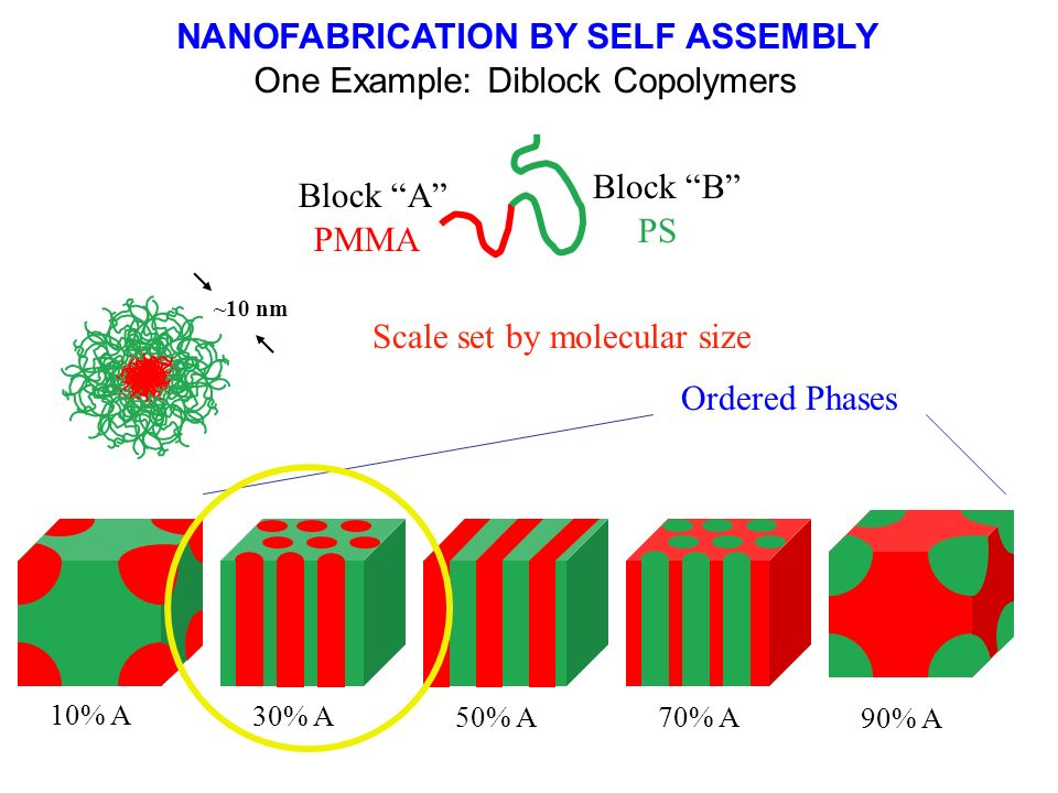 NANOFABRICATION BY SELF ASSEMBLY
