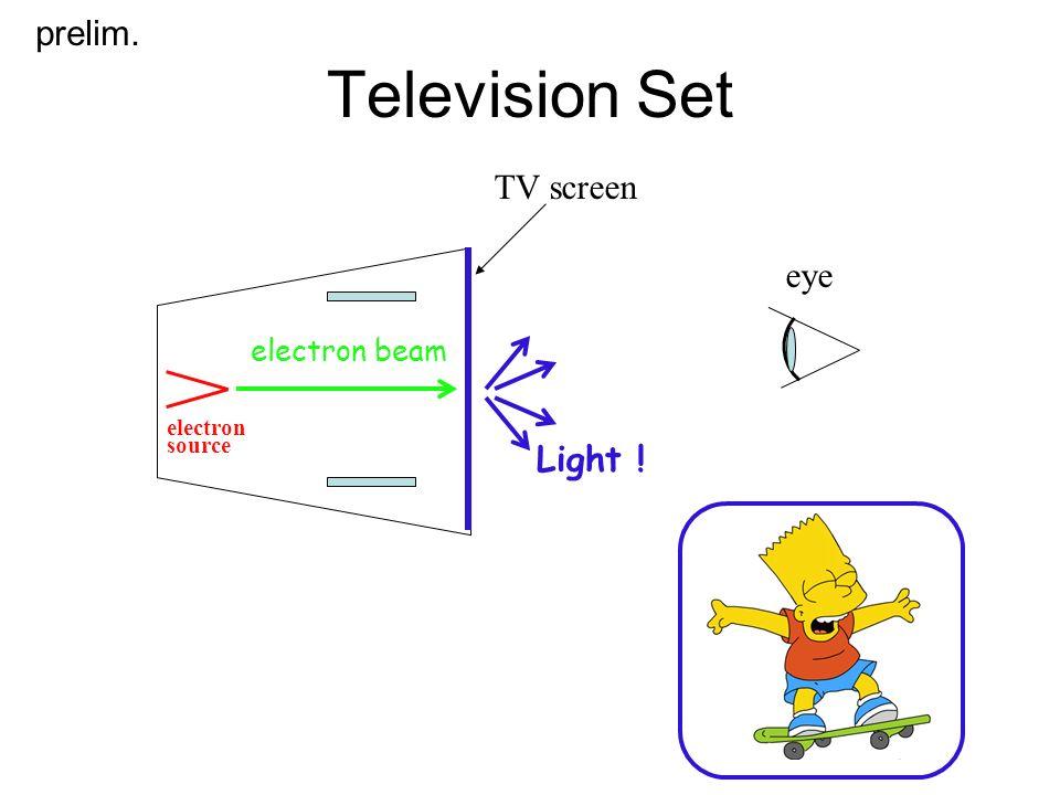 Television Set prelim. TV screen eye Light ! electron beam electron