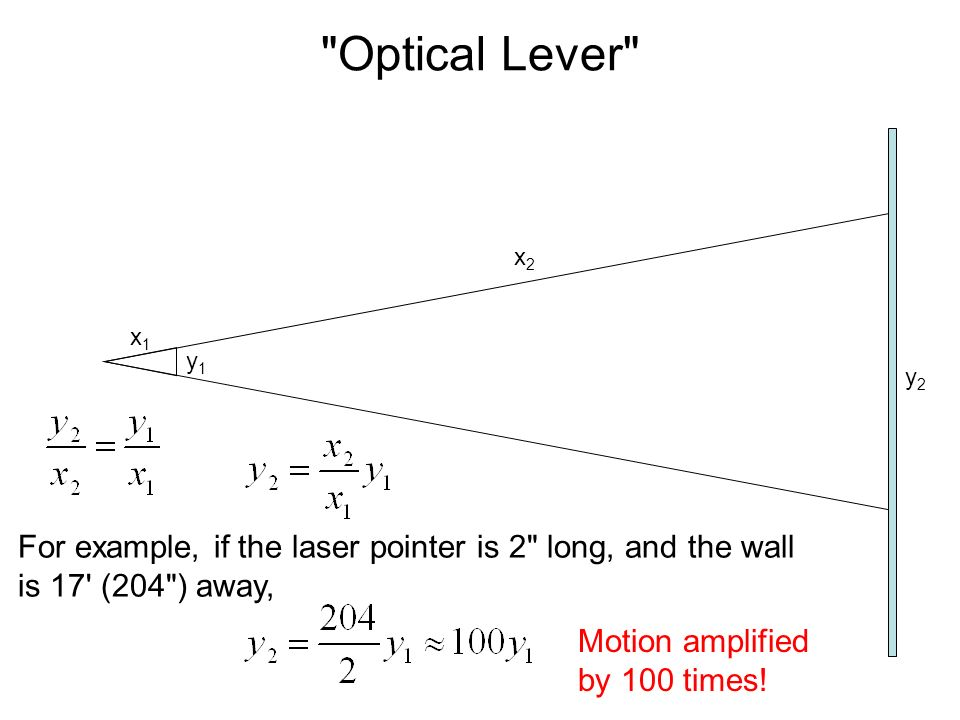 Optical Lever x2. x1. y1. y2. For example, if the laser pointer is 2 long, and the wall is 17 (204 ) away,