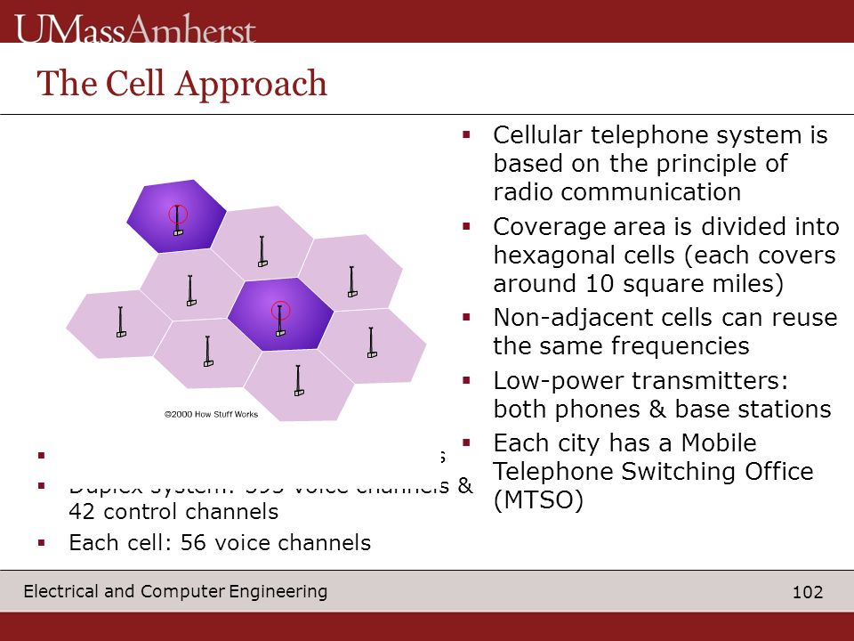 The Cell Approach Cellular telephone system is based on the principle of radio communication.