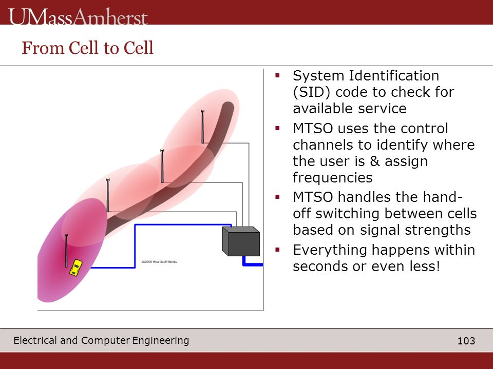 From Cell to Cell System Identification (SID) code to check for available service.