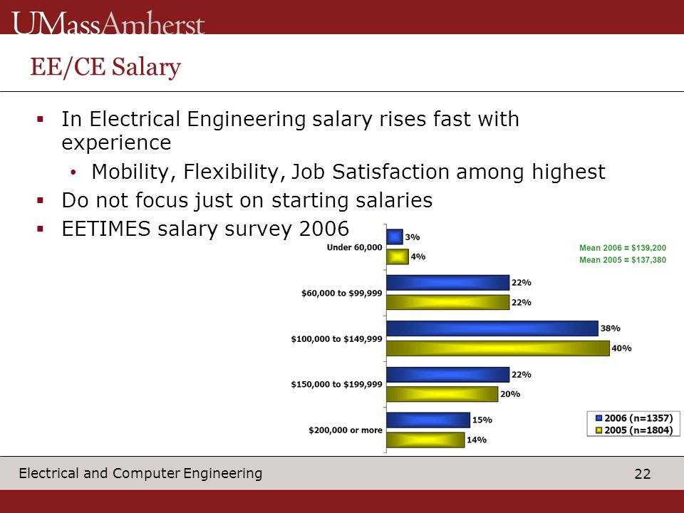 EE/CE Salary In Electrical Engineering salary rises fast with experience. Mobility, Flexibility, Job Satisfaction among highest.