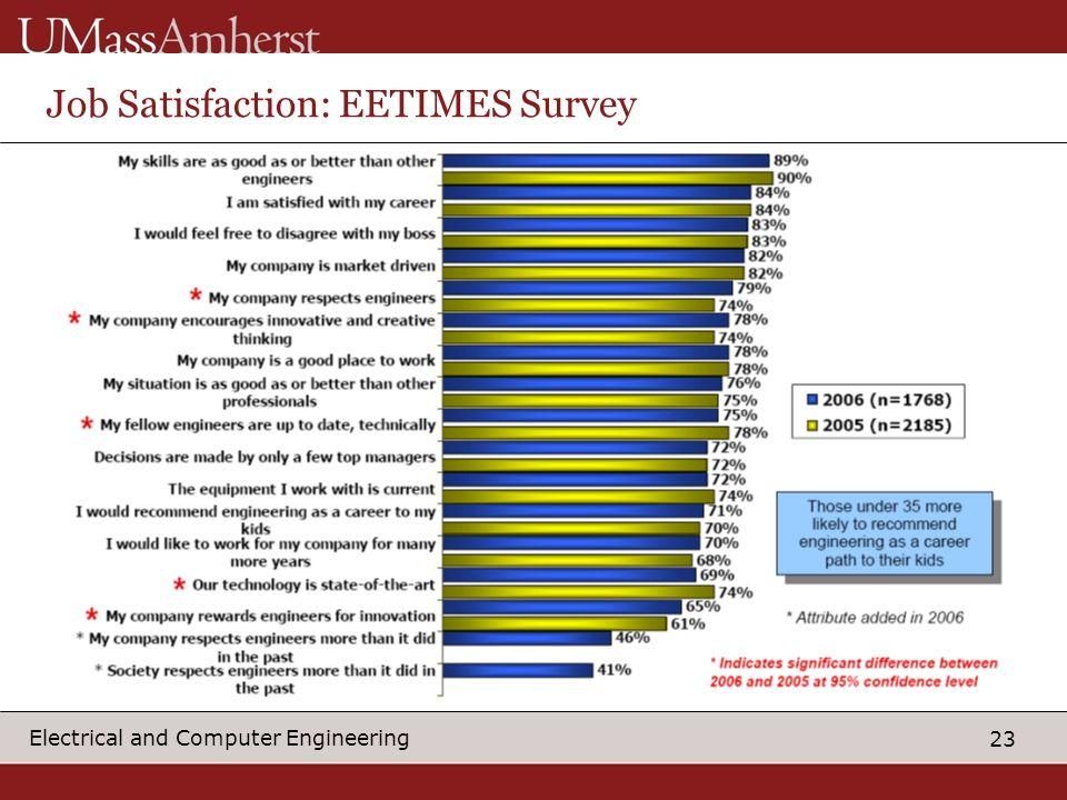 Job Satisfaction: EETIMES Survey