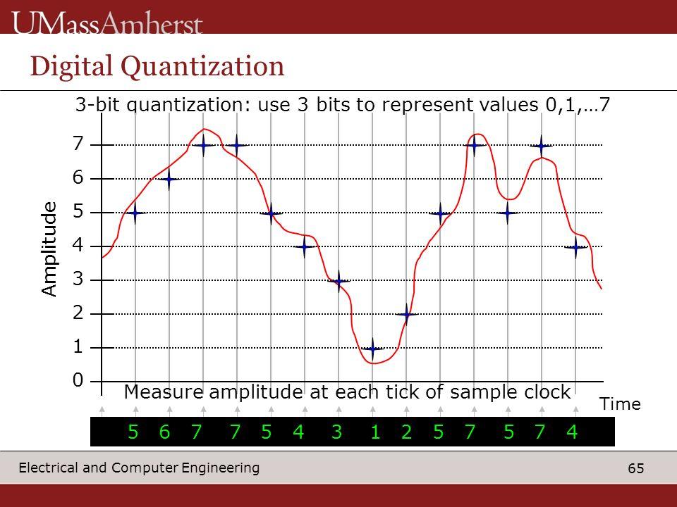 Measure amplitude at each tick of sample clock