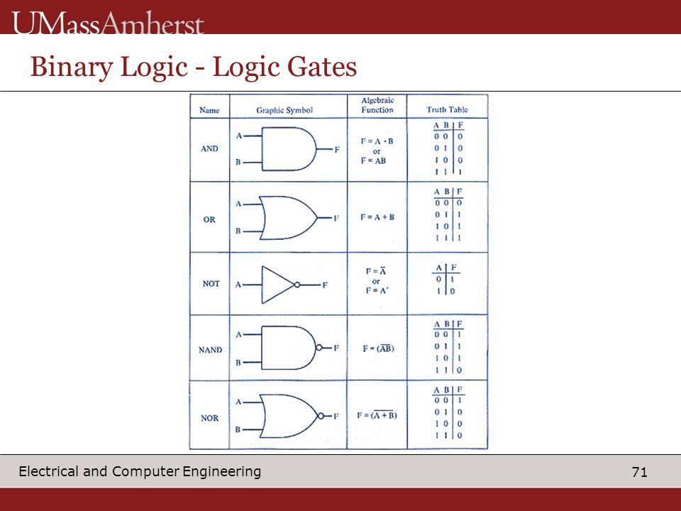 Binary Logic - Logic Gates