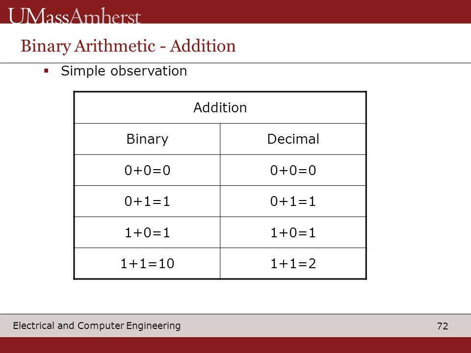 Binary Arithmetic - Addition