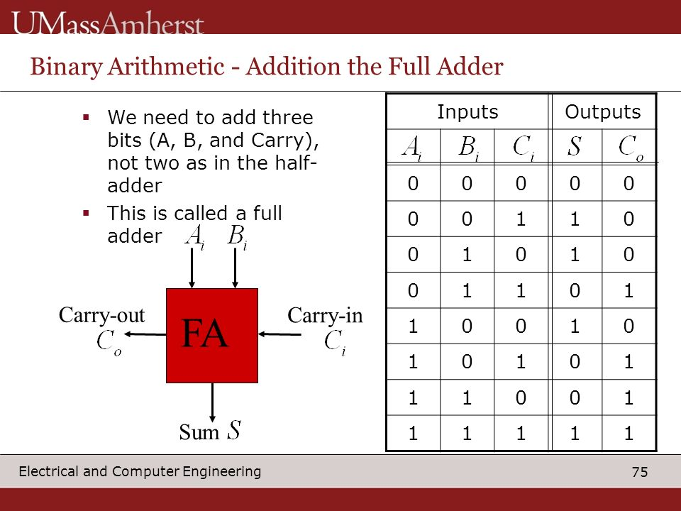 Binary Arithmetic - Addition the Full Adder