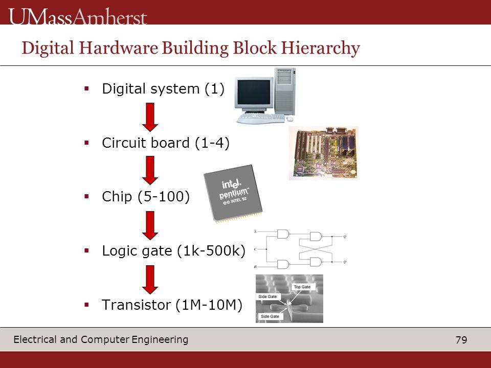 Digital Hardware Building Block Hierarchy