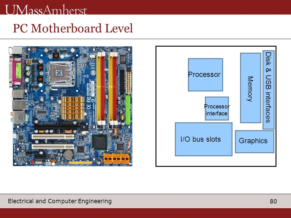 PC Motherboard Level Disk & USB interfaces Processor Memory