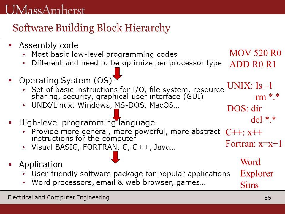 Software Building Block Hierarchy