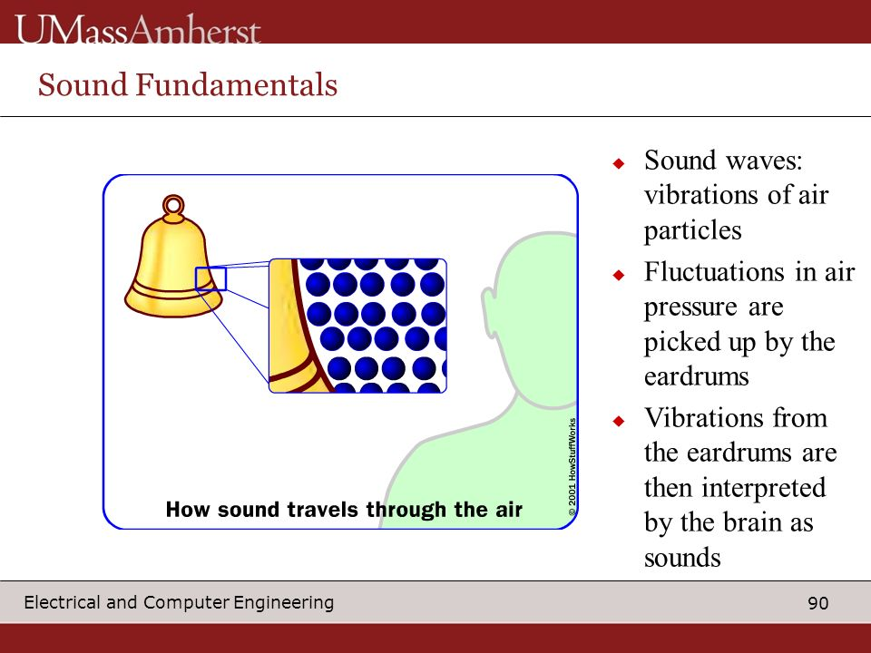 Sound Fundamentals Sound waves: vibrations of air particles